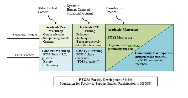 Faculty Development Model